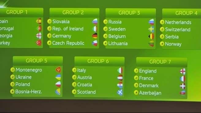 ЧЕ 2014/2015 (U-19): России— Швеция, Украине— Черногория (результаты ЖЕРЕБЬЕВКИ)