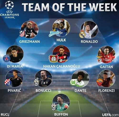 Роналду и Халк попали в команду недели по версии УЕФА